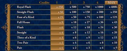 Jacks or Better 100 Hand by sbobet games gard